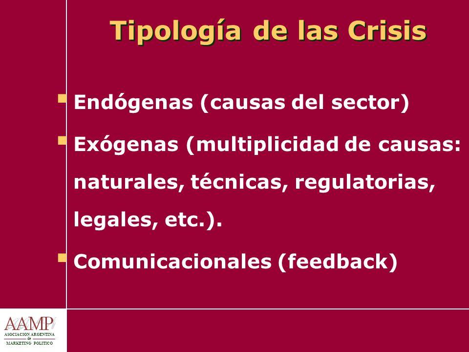 ASOCIACION ARGENTINA de MARKETING POLITICO Tipología de las Crisis Endógenas (causas del sector) Exógenas (multiplicidad de causas: naturales, técnica