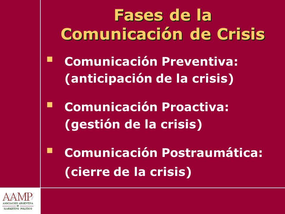 Fases de la Comunicación de Crisis Comunicación Preventiva: (anticipación de la crisis) Comunicación Proactiva: (gestión de la crisis) Comunicación Po