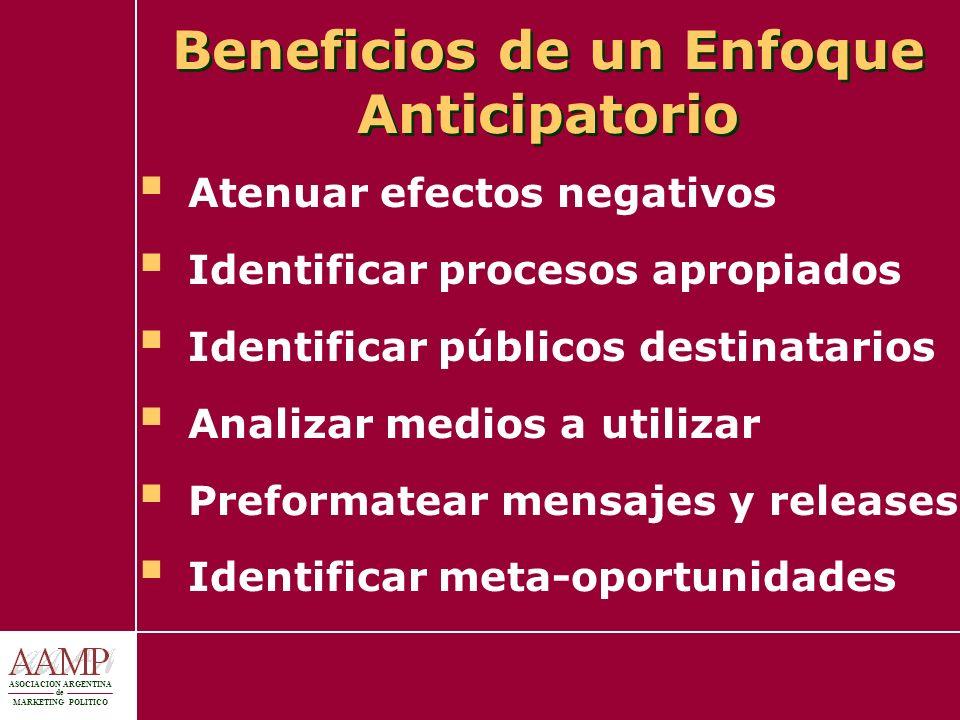 ASOCIACION ARGENTINA de MARKETING POLITICO Beneficios de un Enfoque Anticipatorio Atenuar efectos negativos Identificar procesos apropiados Identifica