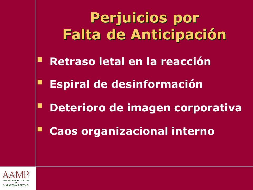 ASOCIACION ARGENTINA de MARKETING POLITICO Perjuicios por Falta de Anticipación Retraso letal en la reacción Espiral de desinformación Deterioro de im