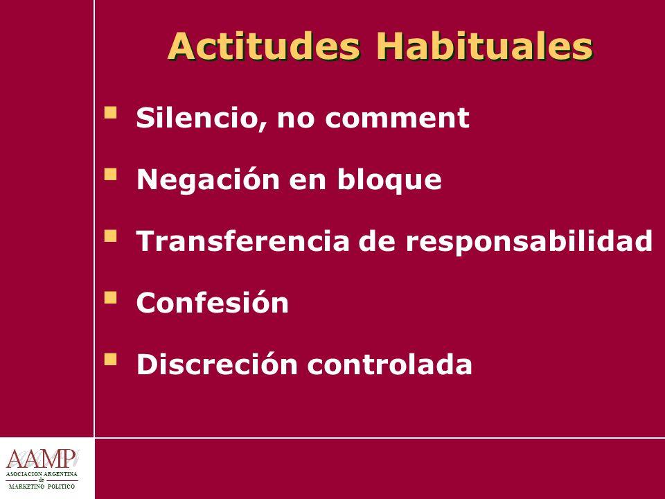 ASOCIACION ARGENTINA de MARKETING POLITICO Actitudes Habituales Silencio, no comment Negación en bloque Transferencia de responsabilidad Confesión Dis