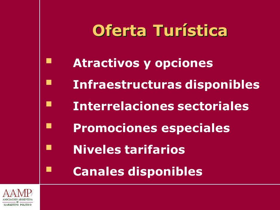 ASOCIACION ARGENTINA de MARKETING POLITICO Oferta Turística Atractivos y opciones Infraestructuras disponibles Interrelaciones sectoriales Promociones