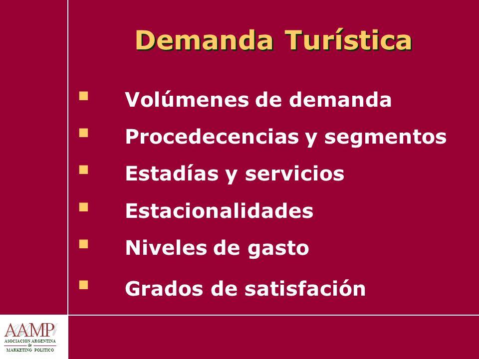 ASOCIACION ARGENTINA de MARKETING POLITICO Demanda Turística Volúmenes de demanda Procedecencias y segmentos Estadías y servicios Estacionalidades Niv