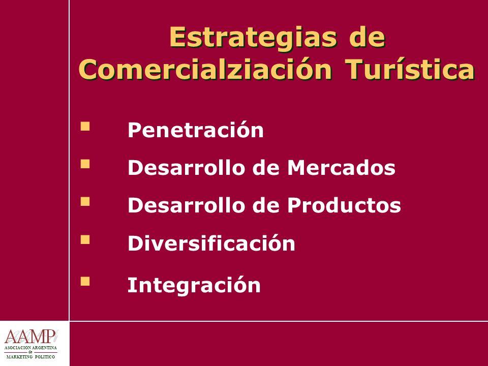 ASOCIACION ARGENTINA de MARKETING POLITICO Estrategias de Comercialziación Turística Penetración Desarrollo de Mercados Desarrollo de Productos Divers