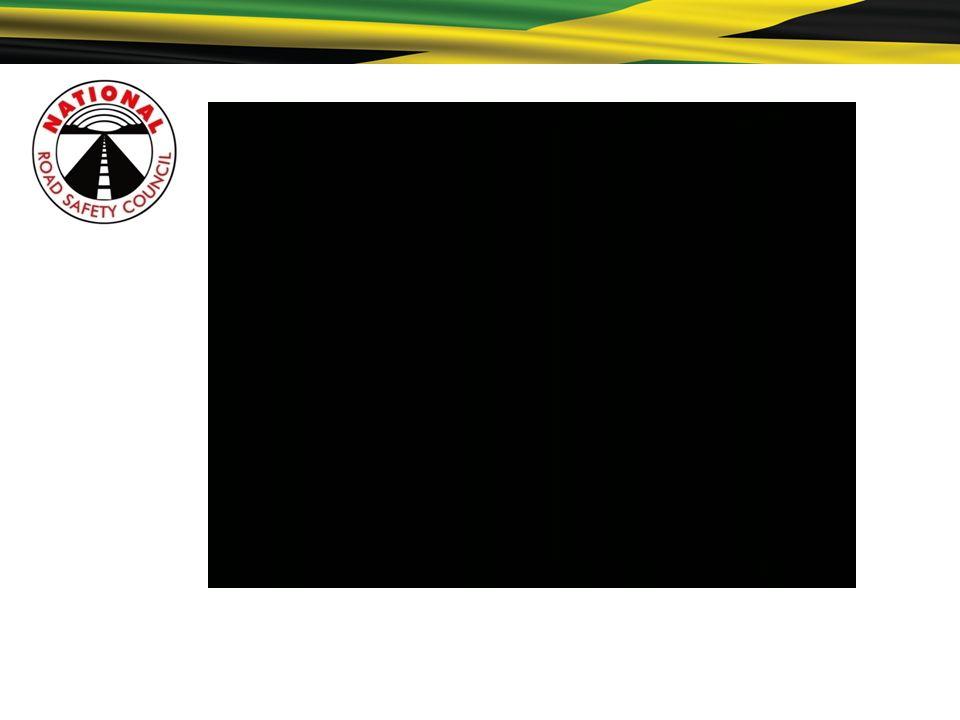 lograr el objetivo del Proyecto Save 300 Lives (Salvar 300 Vidas) a fin de reducir el número de muertes en las carreteras de Jamaica en al menos 300 buscar fondos para asegurar una potente y significativa campaña de educación a lo largo del año investigar a fin de medir el impacto de los mensajes para orientar la planificación futura promocionar la página Road Safety Facebook (Seguridad Vial en Facebook) hacer uso de estadísticas a fin de determinar las áreas y meses más apropiados en los que concentrar nuestros mensajes Actividades en 2009
