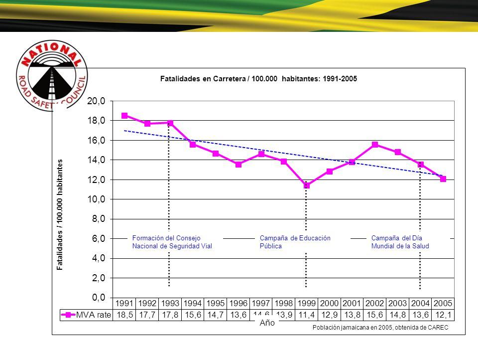 Población jamaicana en 2005, obtenida de CAREC Formación del Consejo Nacional de Seguridad Vial Campaña de Educación Pública Campaña del Día Mundial d