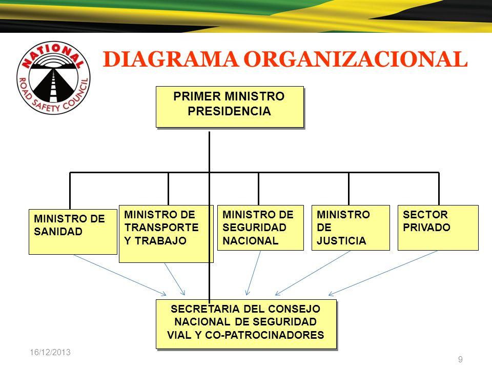 DIAGRAMA ORGANIZACIONAL 16/12/2013 9 PRIMER MINISTRO PRESIDENCIA PRIMER MINISTRO PRESIDENCIA SECRETARIA DEL CONSEJO NACIONAL DE SEGURIDAD VIAL Y CO-PA