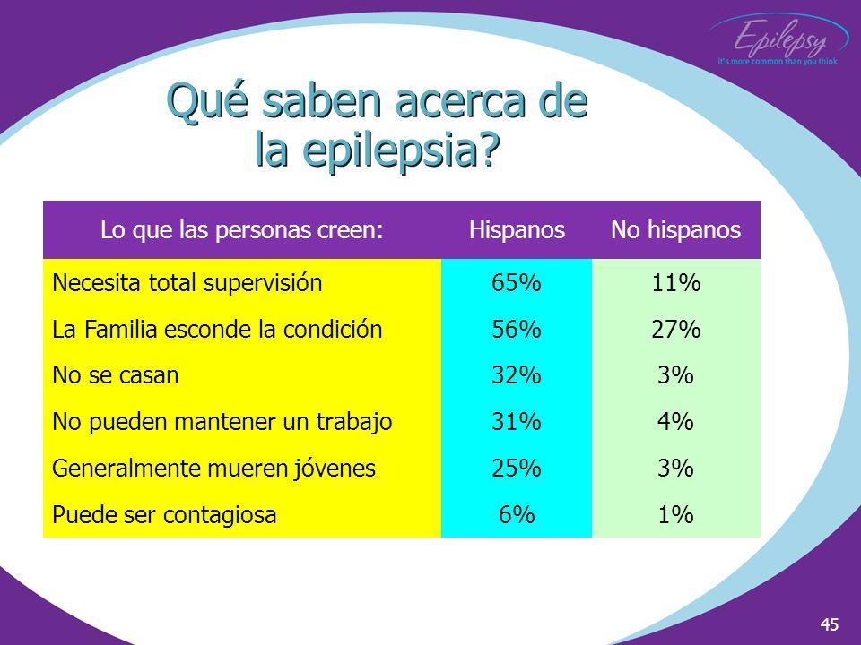 45 Lo que las personas creen:HispanosNo hispanos Necesita total supervisión65%11% La Familia esconde la condición56%27% No se casan32%3% No pueden man