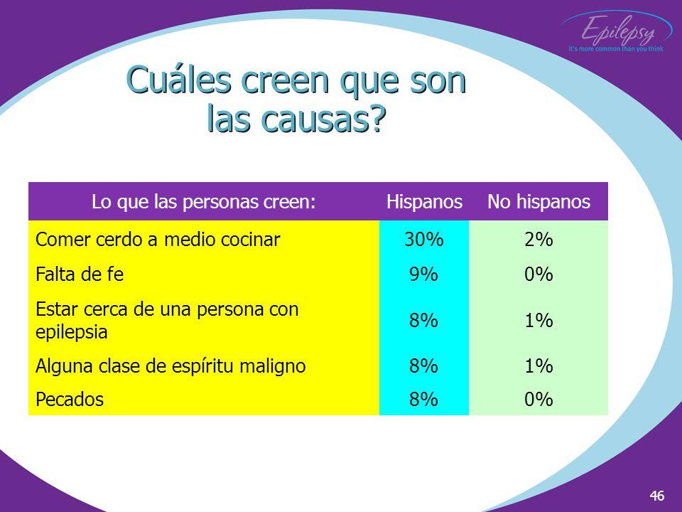 46 Lo que las personas creen:HispanosNo hispanos Comer cerdo a medio cocinar30%2% Falta de fe9%0% Estar cerca de una persona con epilepsia 8%1% Alguna