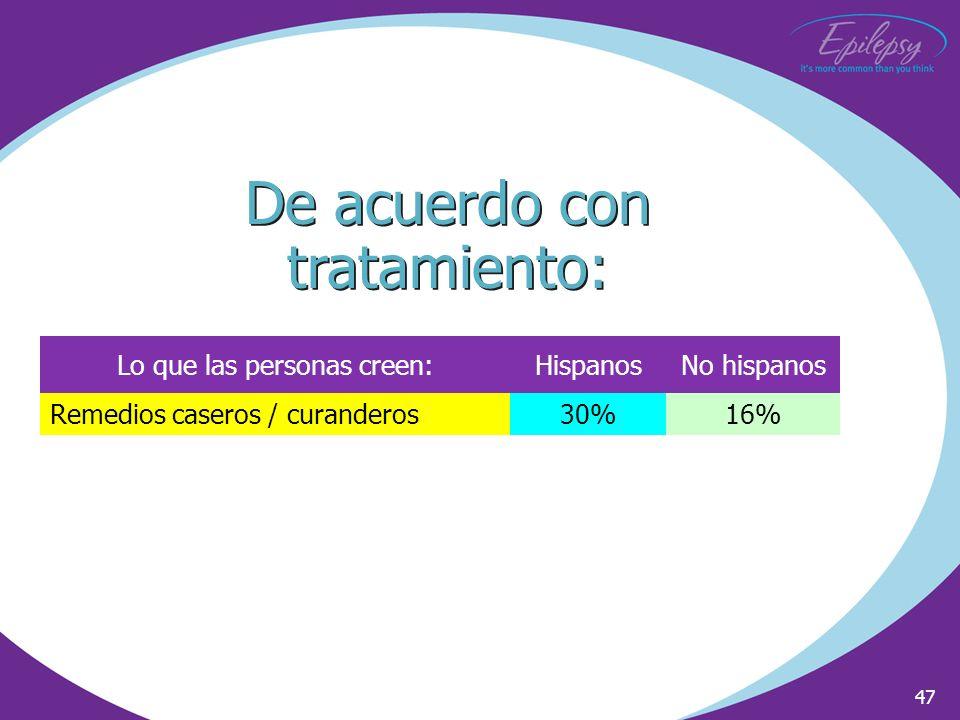 47 Lo que las personas creen:HispanosNo hispanos Remedios caseros / curanderos30%16% De acuerdo con tratamiento: