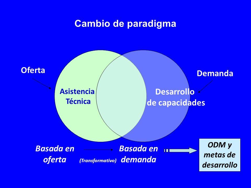 Desarrollo de capacidades Asistencia Técnica Oferta Demanda Basada en oferta Basada en demanda (Transformativo) ODM y metas de desarrollo Cambio de paradigma