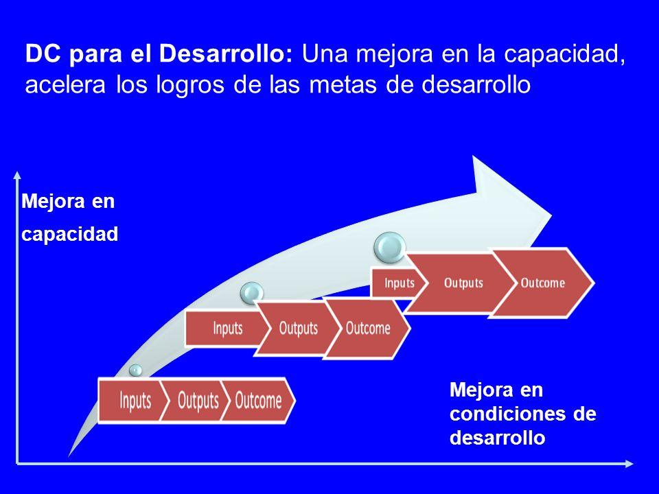 Mejora en condiciones de desarrollo Mejora en capacidad DC para el Desarrollo: Una mejora en la capacidad, acelera los logros de las metas de desarrollo