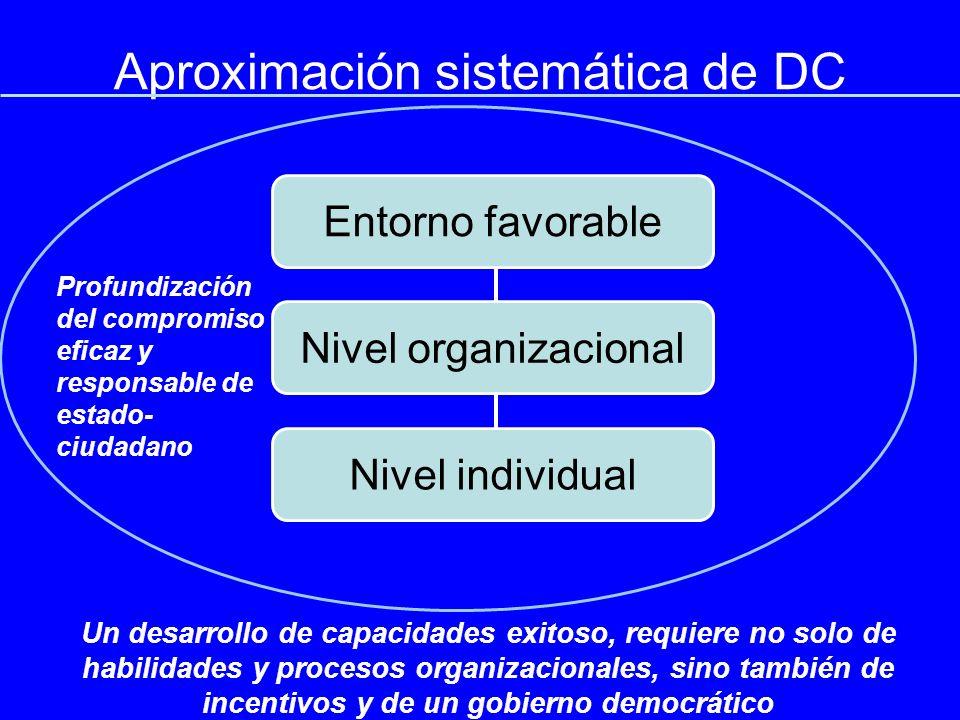 Un desarrollo de capacidades exitoso, requiere no solo de habilidades y procesos organizacionales, sino también de incentivos y de un gobierno democrático Profundización del compromiso eficaz y responsable de estado- ciudadano Aproximación sistemática de DC Entorno favorable Nivel organizacional Nivel individual