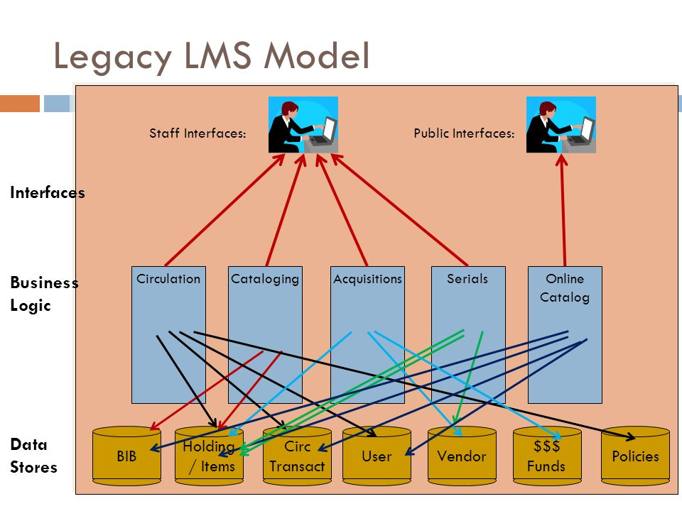 Legacy LMS Model Circulation BIB Staff Interfaces: Holding / Items Circ Transact UserVendorPolicies $$$ Funds CatalogingAcquisitionsSerialsOnline Cata