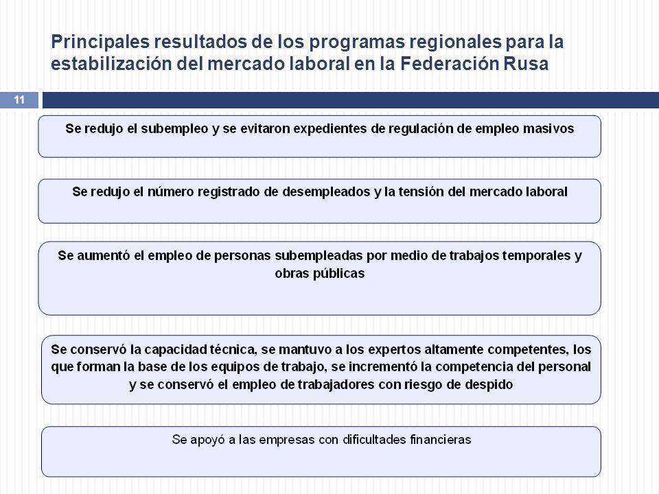 11 Principales resultados de los programas regionales para la estabilización del mercado laboral en la Federación Rusa