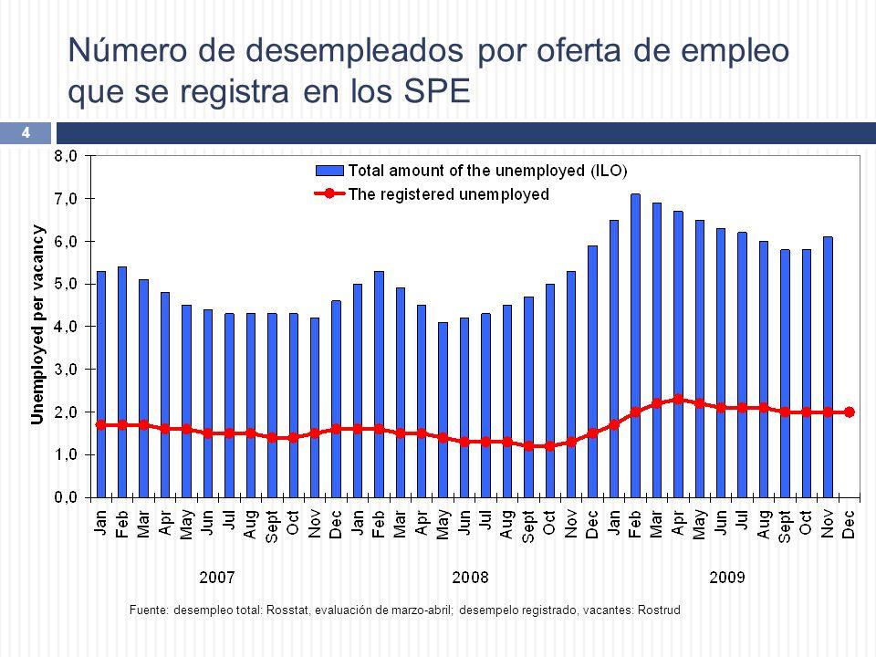 Número de desempleados por oferta de empleo que se registra en los SPE 4 Fuente: desempleo total: Rosstat, evaluación de marzo-abril; desempelo regist