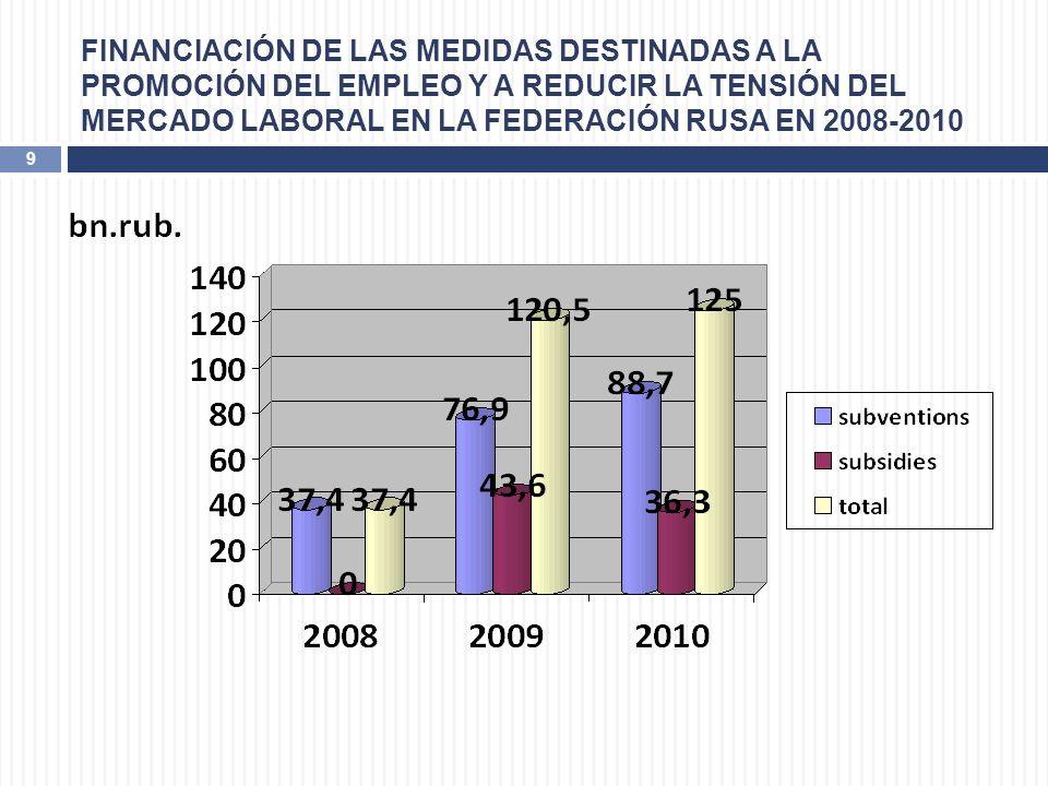 FINANCIACIÓN DE LAS MEDIDAS DESTINADAS A LA PROMOCIÓN DEL EMPLEO Y A REDUCIR LA TENSIÓN DEL MERCADO LABORAL EN LA FEDERACIÓN RUSA EN 2008-2010 9