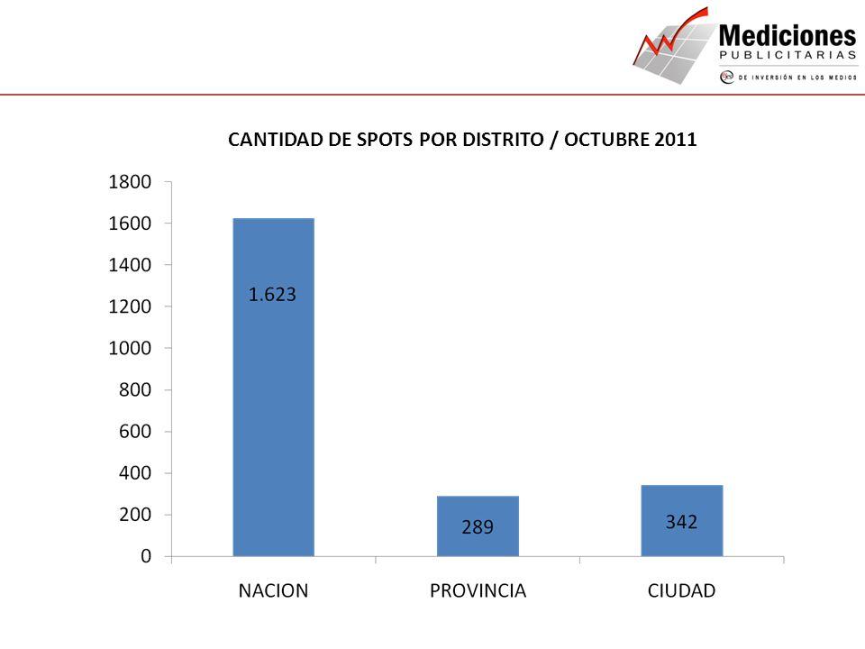 QUIENES SOMOS NUESTROS SERVICIOS CONTACTO CANTIDAD DE SPOTS POR DISTRITO / OCTUBRE 2011