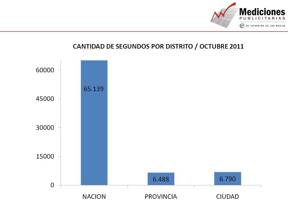 QUIENES SOMOS NUESTROS SERVICIOS CONTACTO CANTIDAD DE SEGUNDOS POR DISTRITO / OCTUBRE 2011