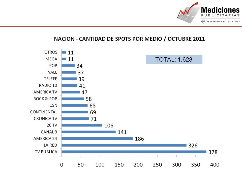 QUIENES SOMOS NUESTROS SERVICIOS CONTACTO NACION - CANTIDAD DE SPOTS POR MEDIO / OCTUBRE 2011 TOTAL: 1.623