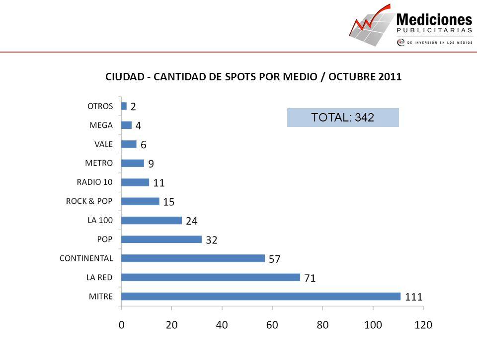 QUIENES SOMOS NUESTROS SERVICIOS CONTACTO CIUDAD - CANTIDAD DE SPOTS POR MEDIO / OCTUBRE 2011 TOTAL: 342
