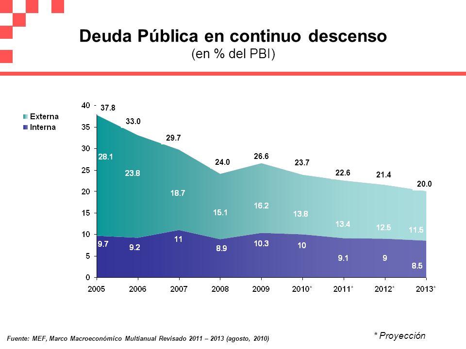 Deuda Pública en continuo descenso (en % del PBI) * Proyección 21.4 Fuente: MEF, Marco Macroeconómico Multianual Revisado 2011 – 2013 (agosto, 2010) 2