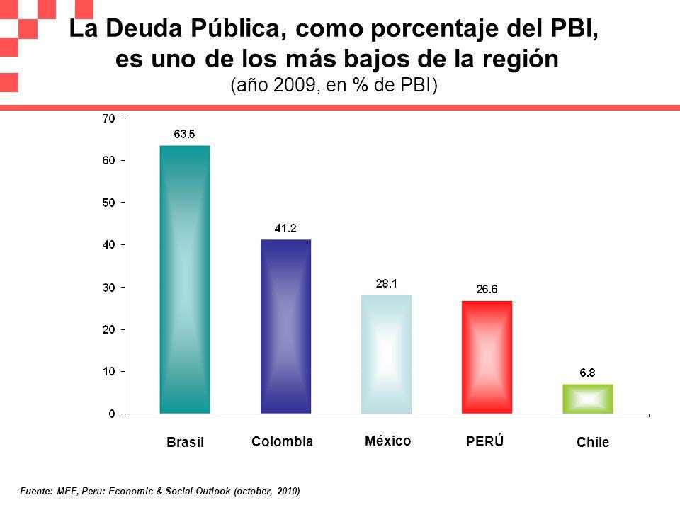 La Deuda Pública, como porcentaje del PBI, es uno de los más bajos de la región (año 2009, en % de PBI) Brasil Colombia Chile México PERÚ Fuente: MEF,