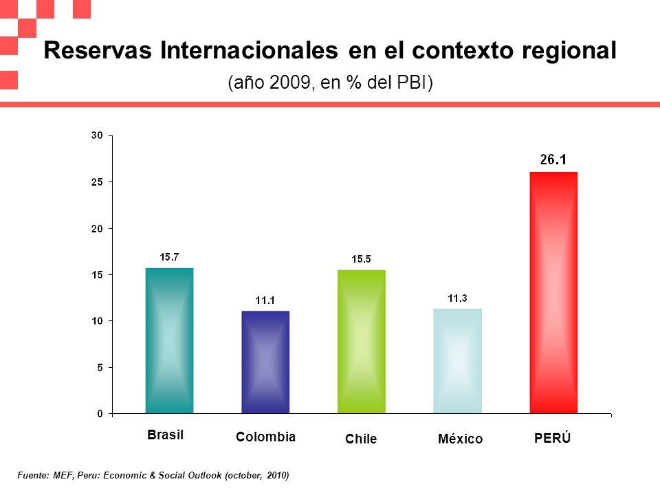 Reservas Internacionales en el contexto regional (año 2009, en % del PBI) Brasil Colombia Chile México PERÚ Fuente: MEF, Peru: Economic & Social Outlo