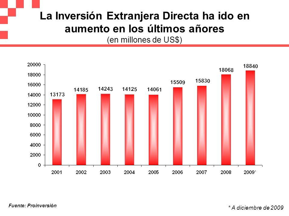 La Inversión Extranjera Directa ha ido en aumento en los últimos añores (en millones de US$) Fuente: Proinversión * A diciembre de 2009