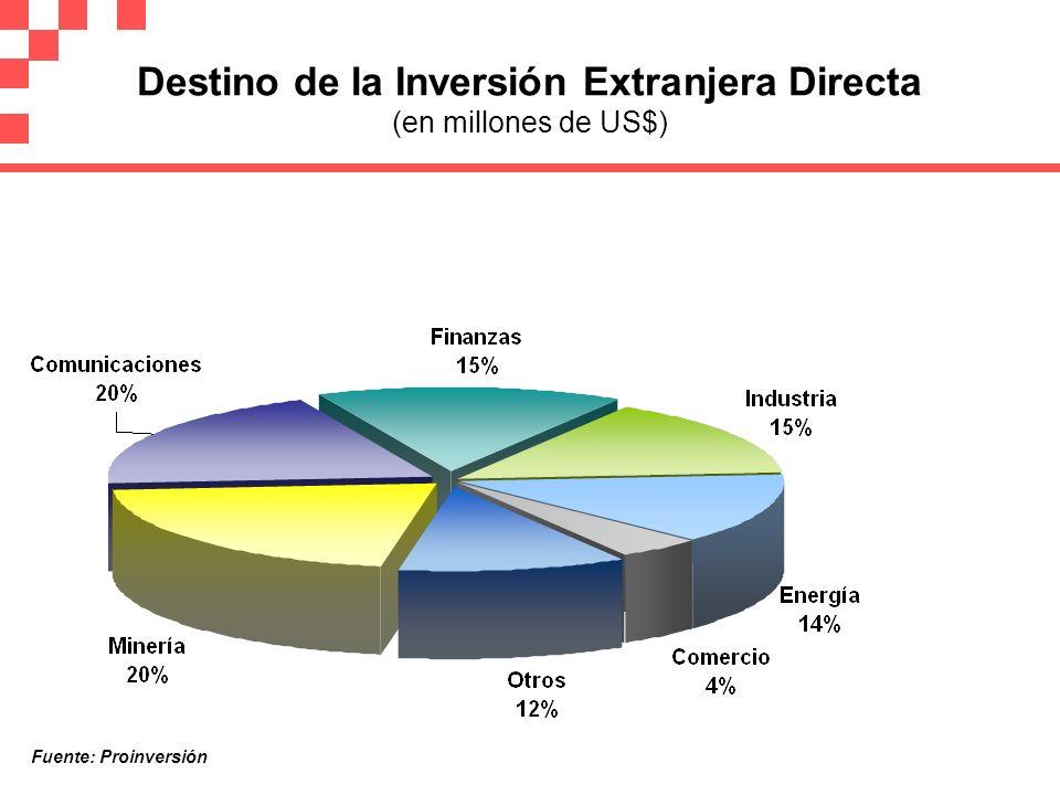 Destino de la Inversión Extranjera Directa (en millones de US$) Fuente: Proinversión