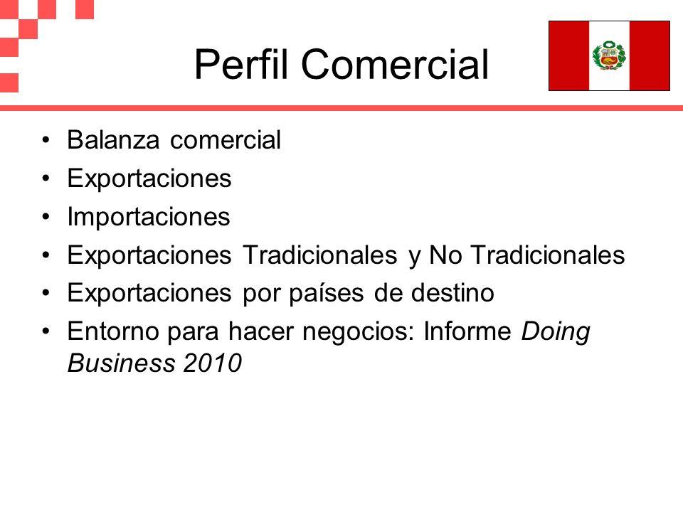 Perfil Comercial Balanza comercial Exportaciones Importaciones Exportaciones Tradicionales y No Tradicionales Exportaciones por países de destino Ento