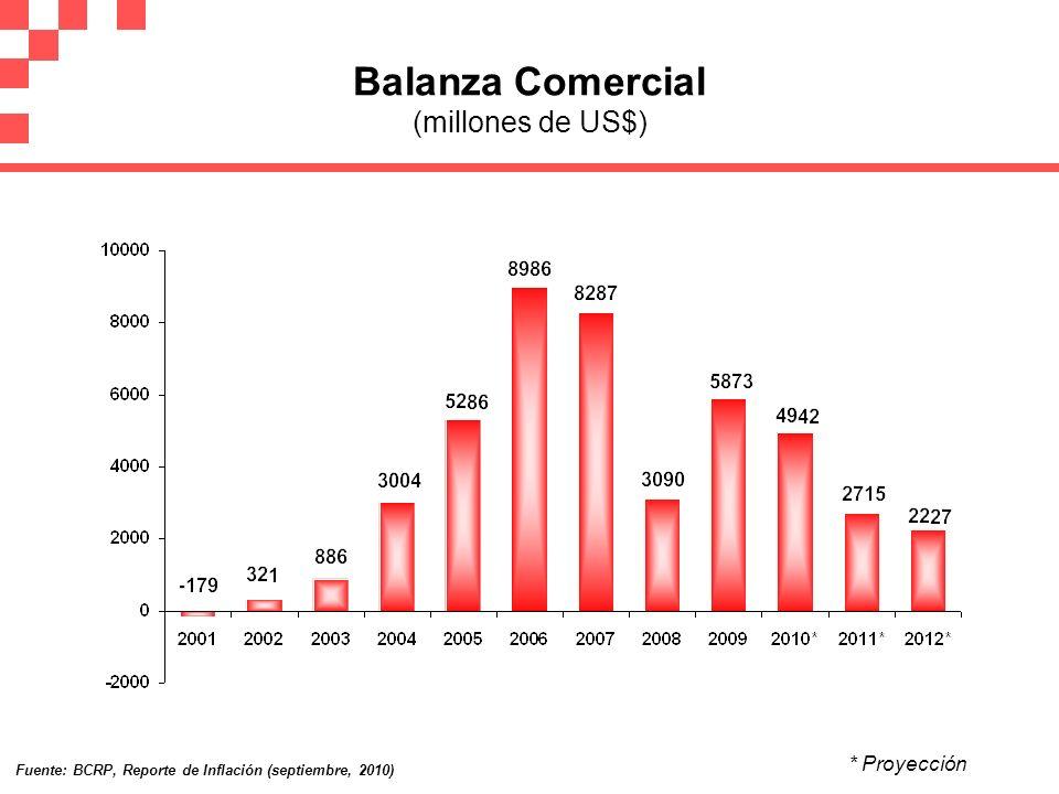 Balanza Comercial (millones de US$) * Proyección Fuente: BCRP, Reporte de Inflación (septiembre, 2010)