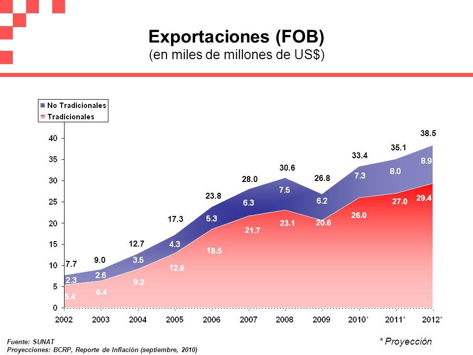 Exportaciones (FOB) (en miles de millones de US$) 7.7 9.0 12.7 17.3 23.8 30.6 26.8 33.4 35.1 38.5 * Proyección Fuente: SUNAT Proyecciones: BCRP, Repor