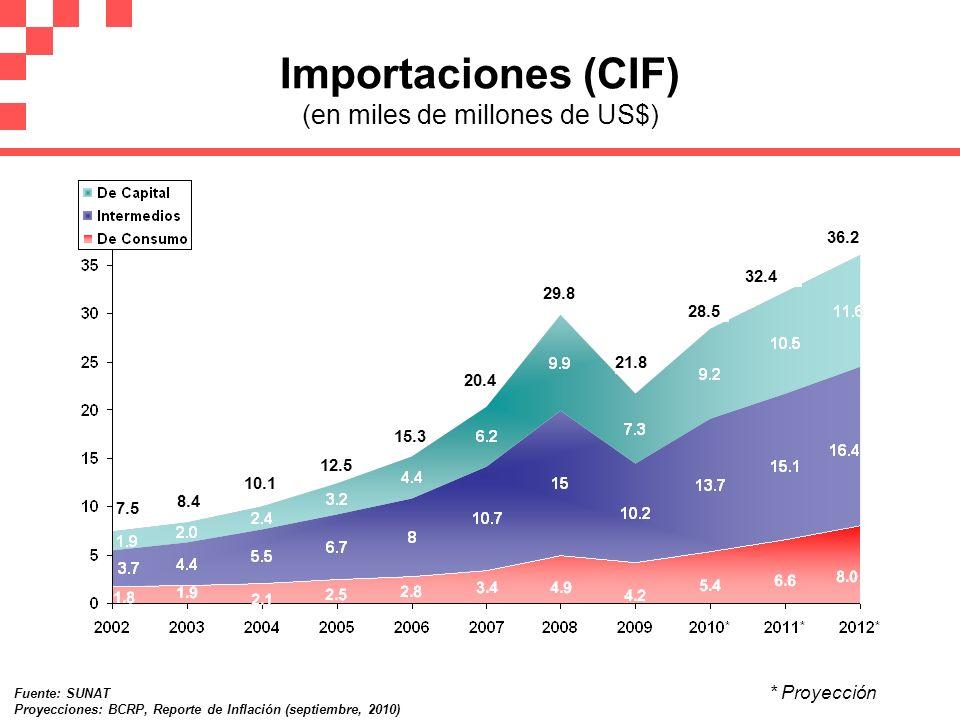 20.4 15.3 12.5 Importaciones (CIF) (en miles de millones de US$) 7.5 10.1 21.8 29.8 28.5 32.4 * Proyección Fuente: SUNAT Proyecciones: BCRP, Reporte d