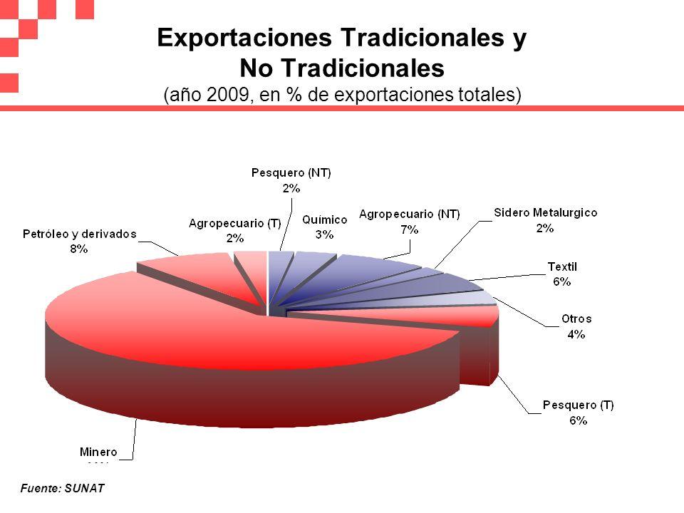 Exportaciones Tradicionales y No Tradicionales (año 2009, en % de exportaciones totales) Fuente: SUNAT