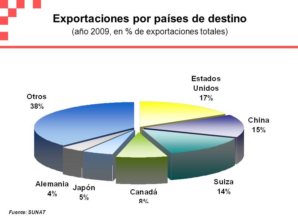 Exportaciones por países de destino (año 2009, en % de exportaciones totales) Fuente: SUNAT