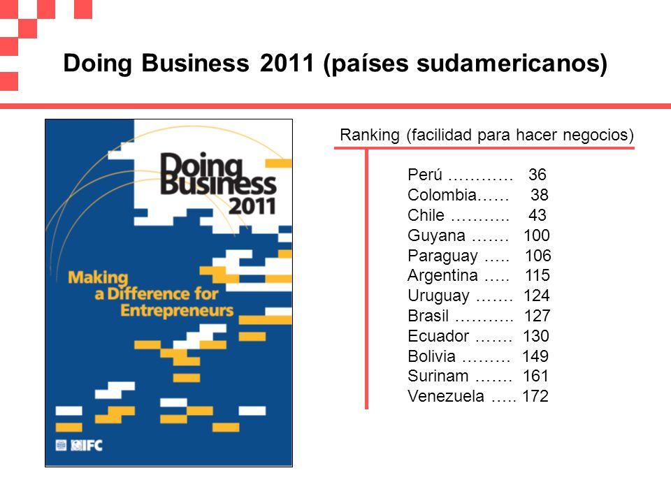 Doing Business 2011 (países sudamericanos) Perú ………… 36 Colombia…… 38 Chile ……….. 43 Guyana ……. 100 Paraguay ….. 106 Argentina ….. 115 Uruguay ……. 124