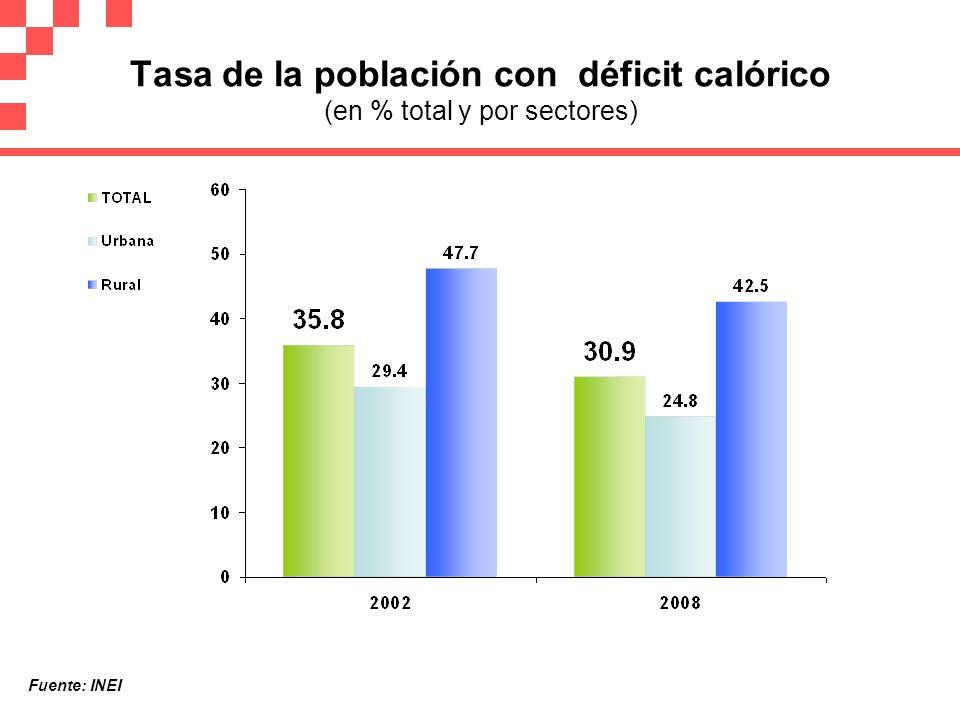 Tasa de la población con déficit calórico (en % total y por sectores) Fuente: INEI