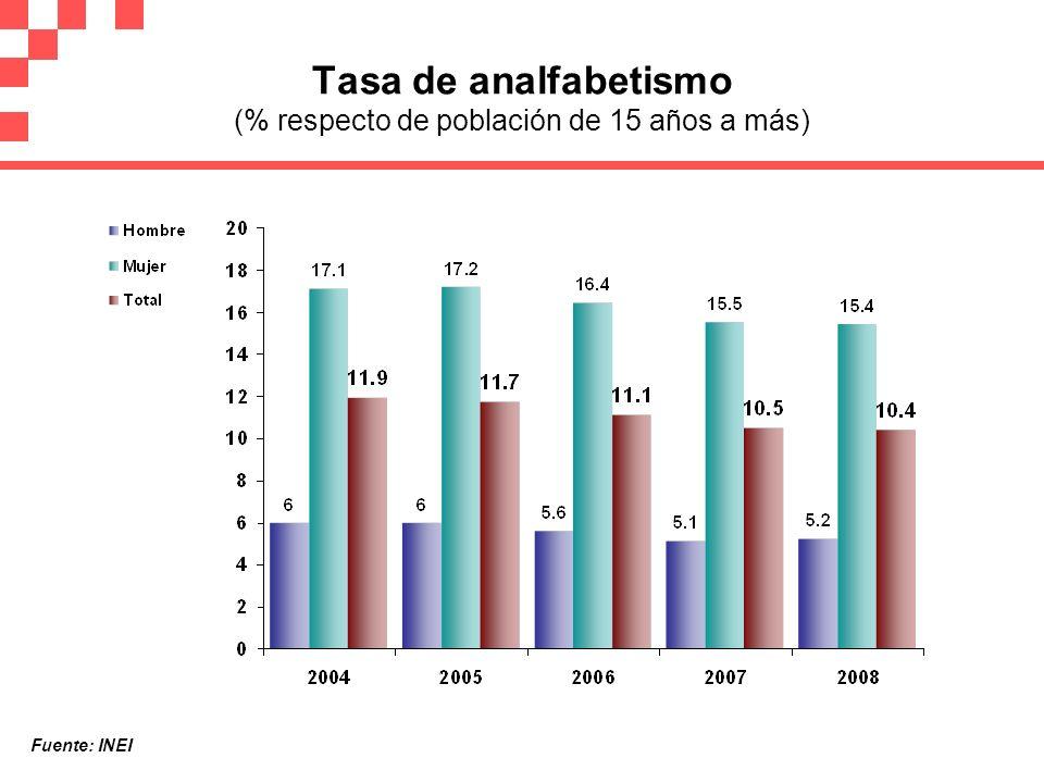 Tasa de analfabetismo (% respecto de población de 15 años a más) Fuente: INEI