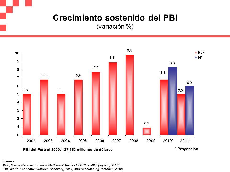 Crecimiento del PBI por encima de varios países de la región (variación %) Fuente: FMI, World Economic Outlook: Recovery, Risk, and Rebalancing (october, 2010)