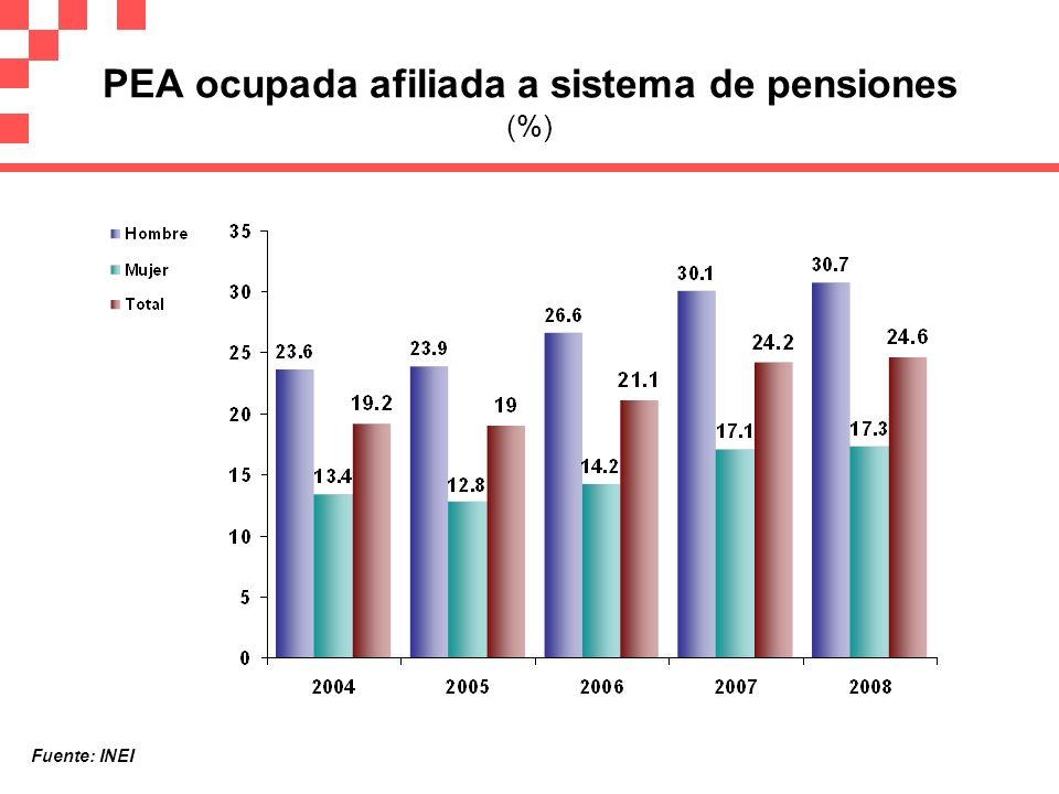 PEA ocupada afiliada a sistema de pensiones (%) Fuente: INEI