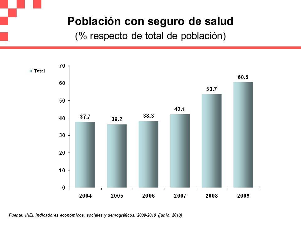 Población con seguro de salud (% respecto de total de población) Fuente: INEI, Indicadores económicos, sociales y demográficos, 2009-2010 (junio, 2010