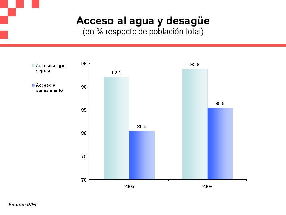 Acceso al agua y desagüe (en % respecto de población total) Fuente: INEI