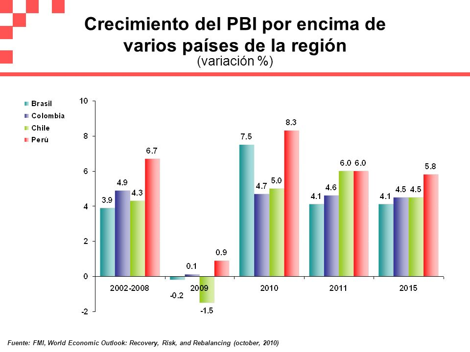 Crecimiento del PBI por encima de varios países de la región (variación %) Fuente: FMI, World Economic Outlook: Recovery, Risk, and Rebalancing (octob