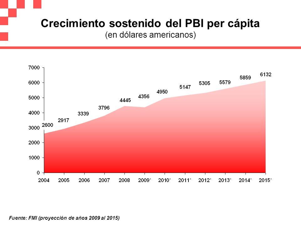 Crecimiento sostenido del PBI per cápita (en dólares americanos) Fuente: FMI (proyección de años 2009 al 2015)