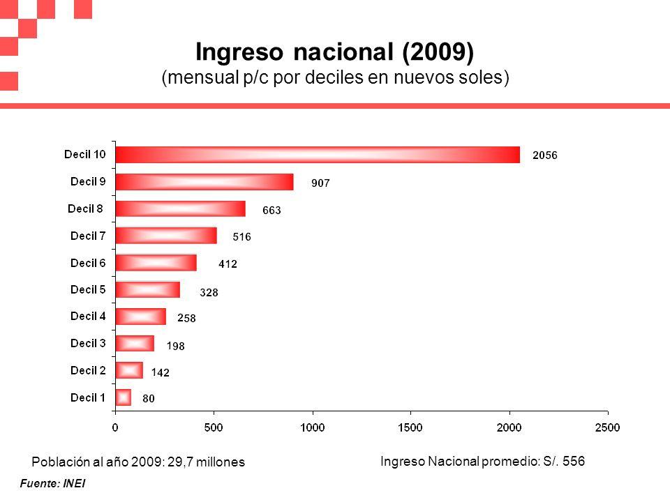 Ingreso nacional (2009) (mensual p/c por deciles en nuevos soles) Población al año 2009: 29,7 millones Ingreso Nacional promedio: S/. 556 Fuente: INEI