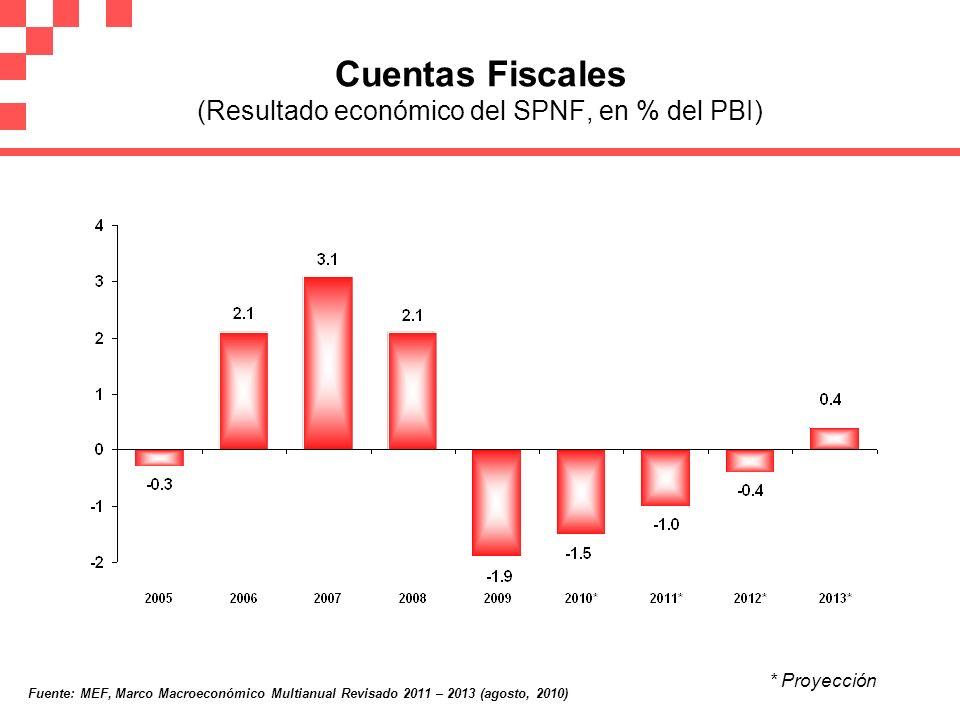 Cuentas Fiscales (Resultado económico del SPNF, en % del PBI) * Proyección Fuente: MEF, Marco Macroeconómico Multianual Revisado 2011 – 2013 (agosto,