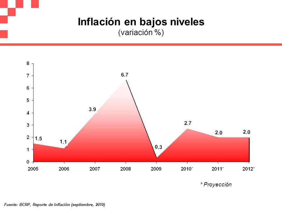 Deuda Pública en continuo descenso (en % del PBI) * Proyección 21.4 Fuente: MEF, Marco Macroeconómico Multianual Revisado 2011 – 2013 (agosto, 2010) 22.6 23.7 20.0 26.6 37.8 24.0 33.0 29.7