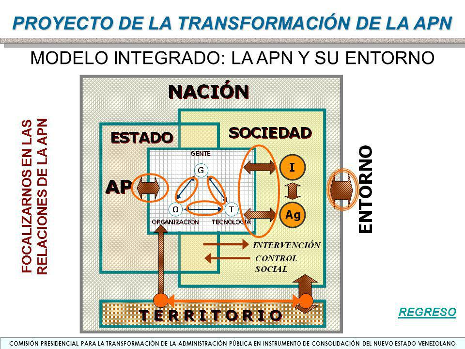 COMISIÓN PRESIDENCIAL PARA LA TRANSFORMACIÓN DE LA ADMINISTRACIÓN PÚBLICA EN INSTRUMENTO DE CONSOLIDACIÓN DEL NUEVO ESTADO VENEZOLANO PROYECTO DE LA TRANSFORMACIÓN DE LA APN PRINCIPALES INSTANCIAS DE PARTICIPACIÓN CIUDADANA EN LA GESTIÓN PÚBLICA FORO NACIONAL AGENDA NACIONAL REDES SOCIO- GUBERNAMENTALES NACIONALConsejo Federal de Gobierno (VicePresidente) ESTADALConsejo Estadal de Planificación y Coordinación de Políticas Públicas (Cada Estado) MUNICIPALCLPP (Cada Municipio)