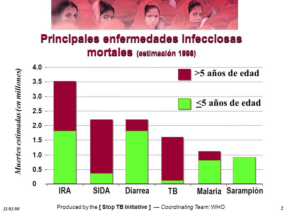 Produced by the [ Stop TB Initiative ] Coordinating Team: WHO 11/01/00 3 Magnitud del problema de la tuberculosis 16-20 millones de casos en el mundo 8 millones de casos nuevos de tuberculosis al año 2 millones de muertes por TB al año (incluyendo TB/VIH) l TB es la primera causa de muerte en las personas con VIH/SIDA l TB es la principal causa de muerte en las mujeres en edad f rtil